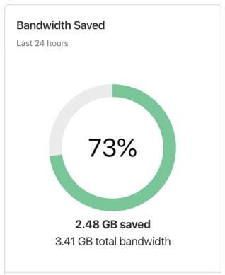 Transfer oszczędzony dzięki Cloudflare