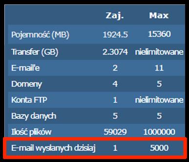 Limit i liczba wysłanych maili w panelu hostingu
