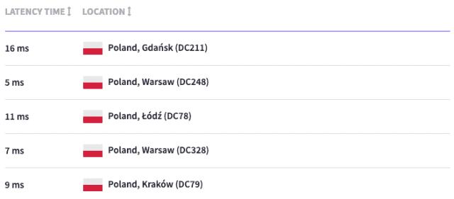 Wyniki szybkości DNS - Polska