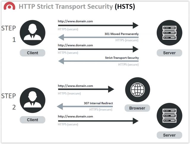 HTTP Strict Transport Security (HSTS) - zasada działania
