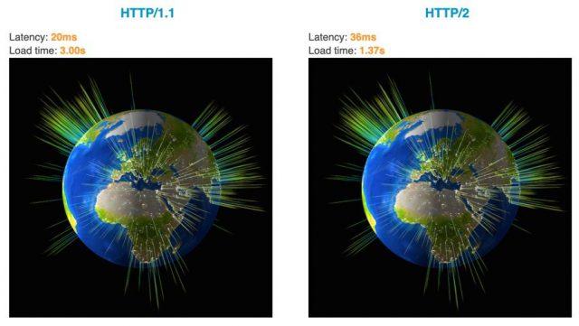 3 sekundy vs 1.37 sekundy. Test HTTP/2 - akamai.com