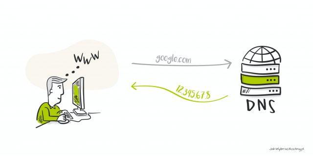 Jak działa DNS i domena - schemat