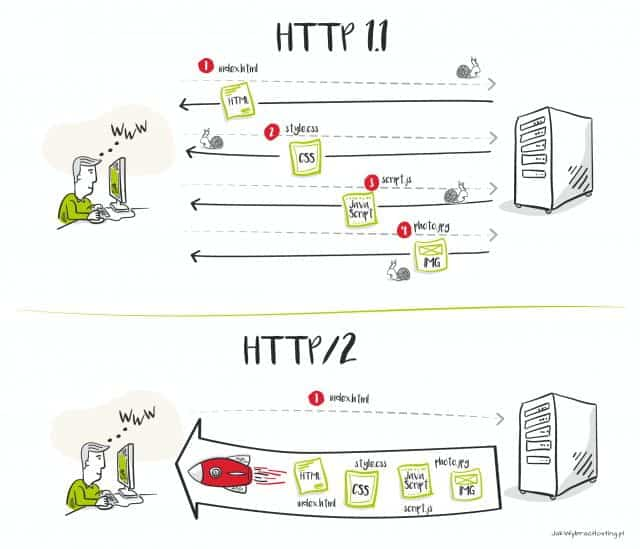 HTTP/2 kontra HTTP 1.1