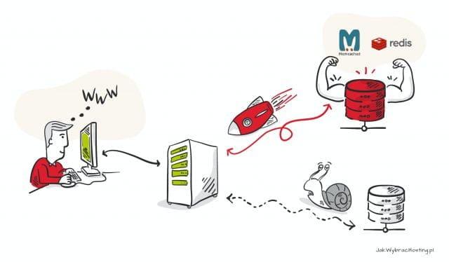 Redis / Memcached kontra zwykłą baza danych