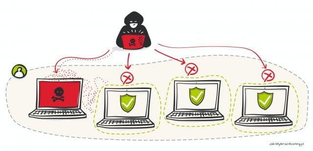 Separacja stron WWW na hostingu