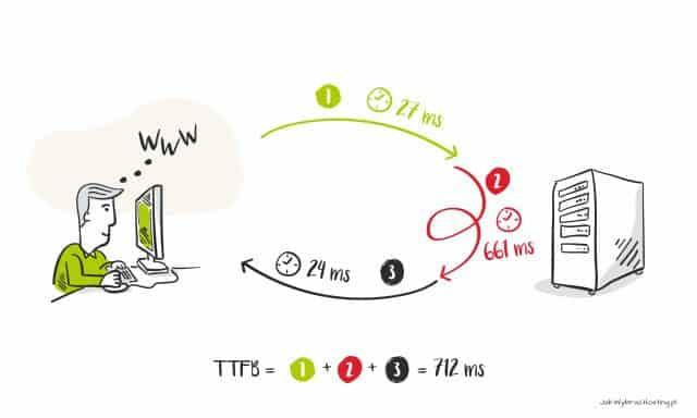 TTFB - Time to First Byte - czas reakcji serwera