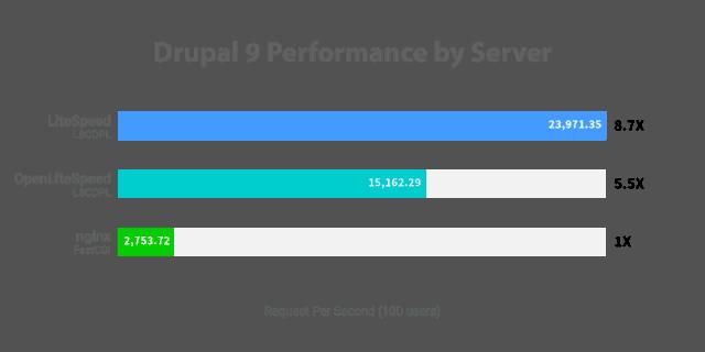 Test wydajności Drupal - Litespeed, Nginx i Apache