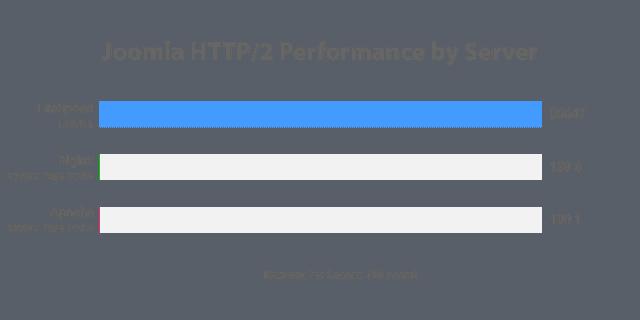 Test wydajności Joomla - Litespeed, Nginx i Apache