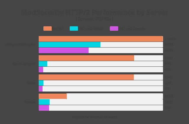 Test wydajności ModSecurity - Litespeed, Nginx i Apache