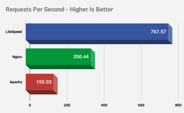 LiteSpeed vs Nginx vs Apache: zapytania na sekundę (więcej = lepiej)