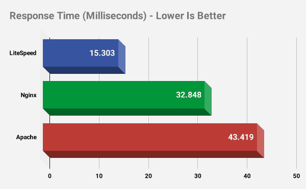 LiteSpeed vs Nginx vs Apache: czas odpowiedzi (mniej = lepiej)