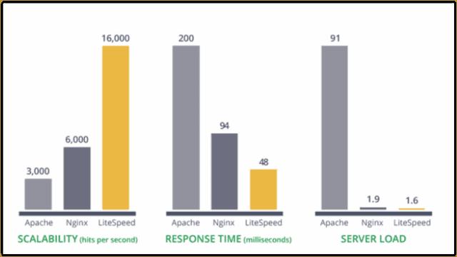 Apache, Nginx i LiteSpeed - testy szybkości