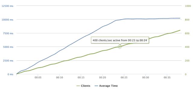 Loader.io: Wykres przyrostu użytkowników