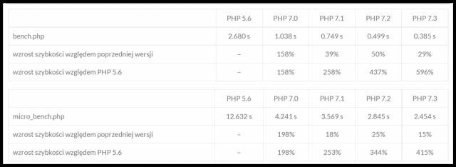 Benchmark wersji PHP
