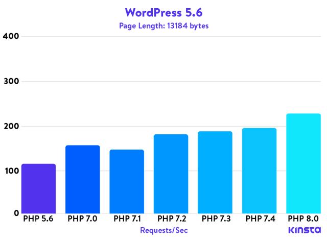 Porównanie wydajności wersji PHP