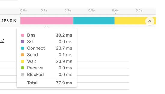 Zapytanie DNS jest składową czasu ładowania strony.