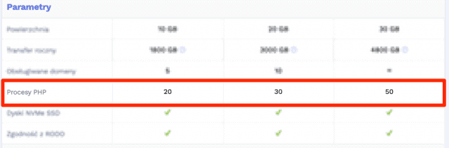 Max. liczba procesów PHP na hostingu