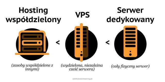 Rodzaje hostingu: Hosting współdzielony, VPS, Serwery dedykowane