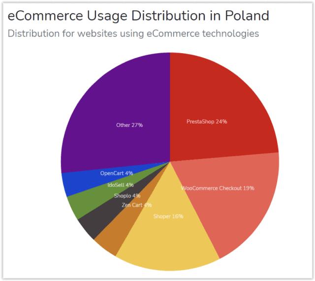 PrestaShop - 24%, Woocommerce - 19%, Shoper - 16%