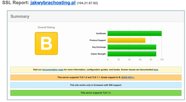 Wynik sprawdzenia SSL - nie ma czym się przejmować