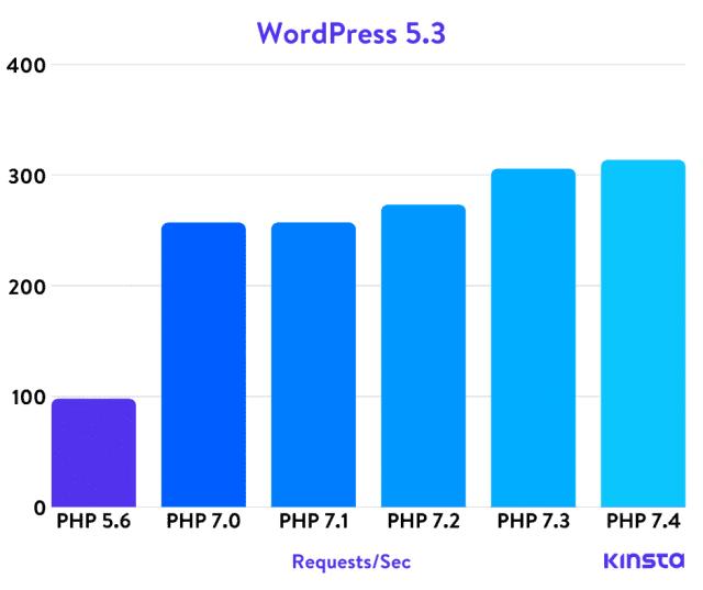 Wersja PHP a szybkość hostingu WordPress - wykres (kinsta.com)