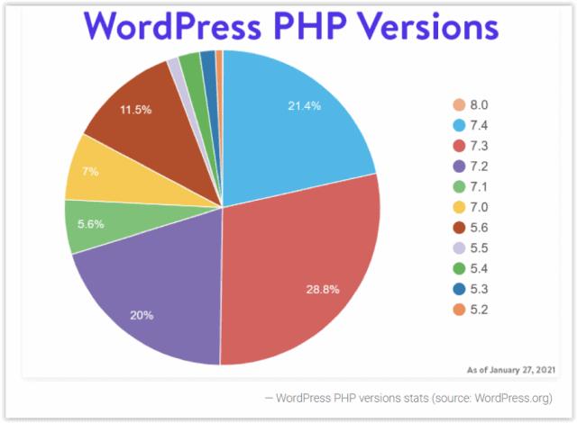 Statystyki: wersja PHP na WordPressie