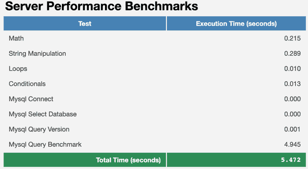 WPPerformanceTester - Server Performance Benchmarks