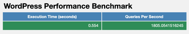 WpPerformanceTester - WordPress Performance Benchmark