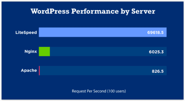 WordPress Performance by Server - LiteSpeed, Nginx, Apache