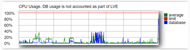 Wykorzystanie CPU na hostingu - wykres